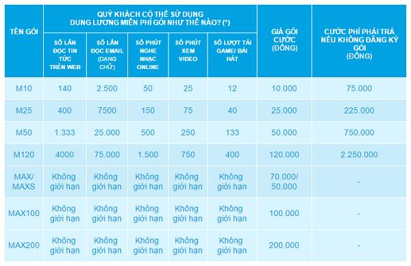 Đăng ký/ Hủy các gói cước 3G Mobile Internet của Vinaphone