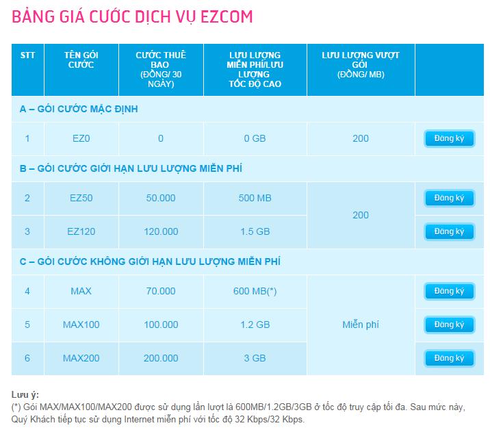 Đăng ký/ Hủy các gói cước EZCOM ( USB 3G) của Vinaphone